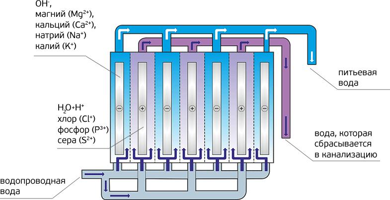 ионизация воды